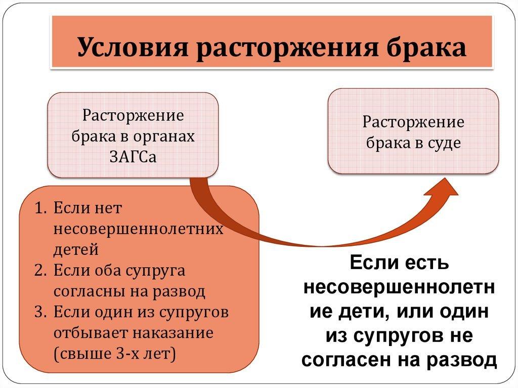 Схема расторжения брака