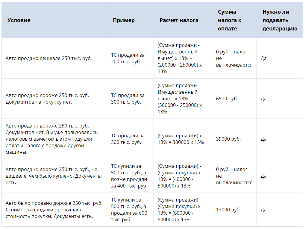 Схема по уплате налога после продажи авто