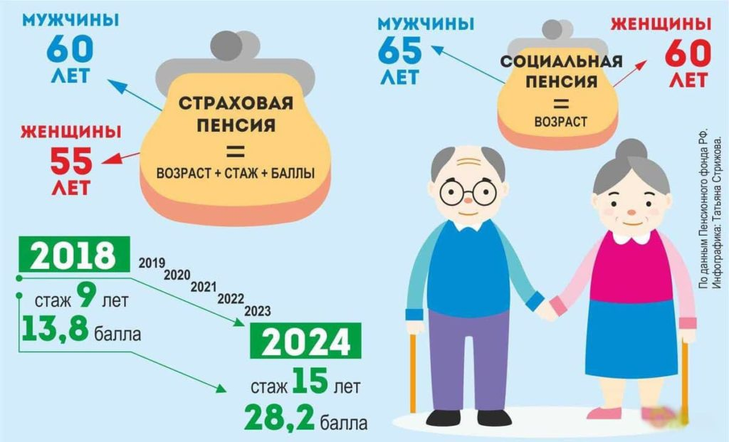 Оформление пенсии картинка