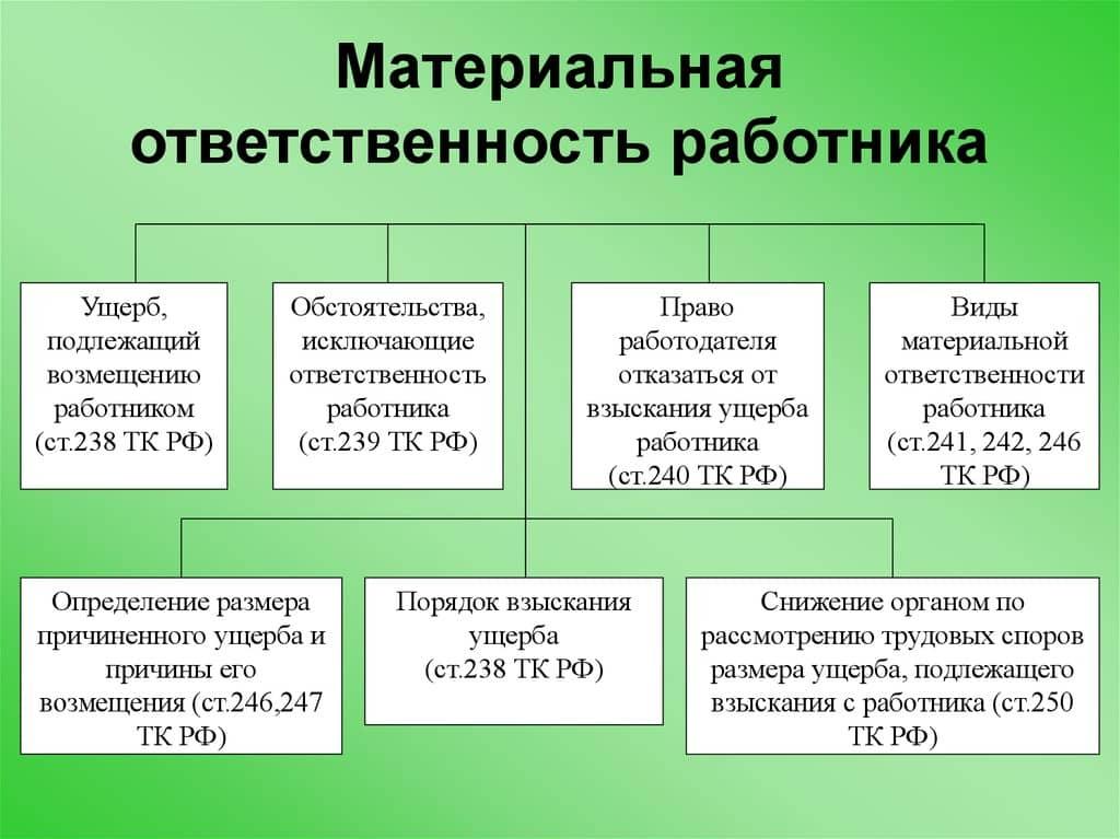 Материальная ответственность работника схема