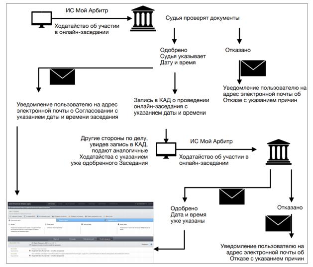 Онлайн-слушания в ИС «Картотека арбитражных дел» - пошаговая инструкция. Образец ходатайства