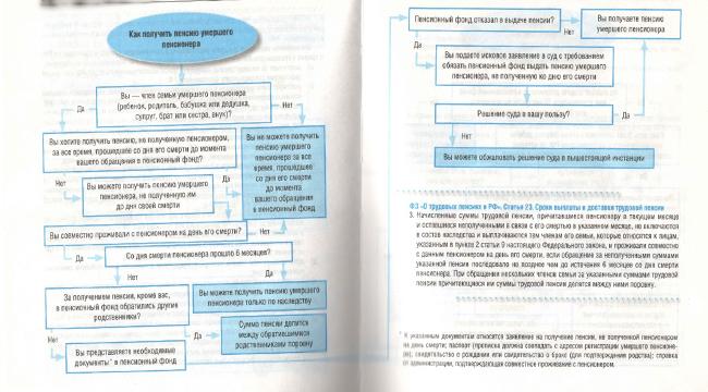 Схема получения пенсии за умершего родителя (родственника)
