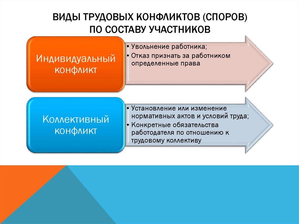 Виды трудовых конфликтов схема