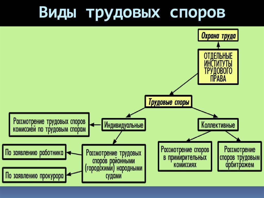 Схема трудовых споров