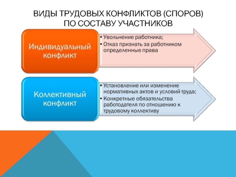 инспекция по решению трудовых споров