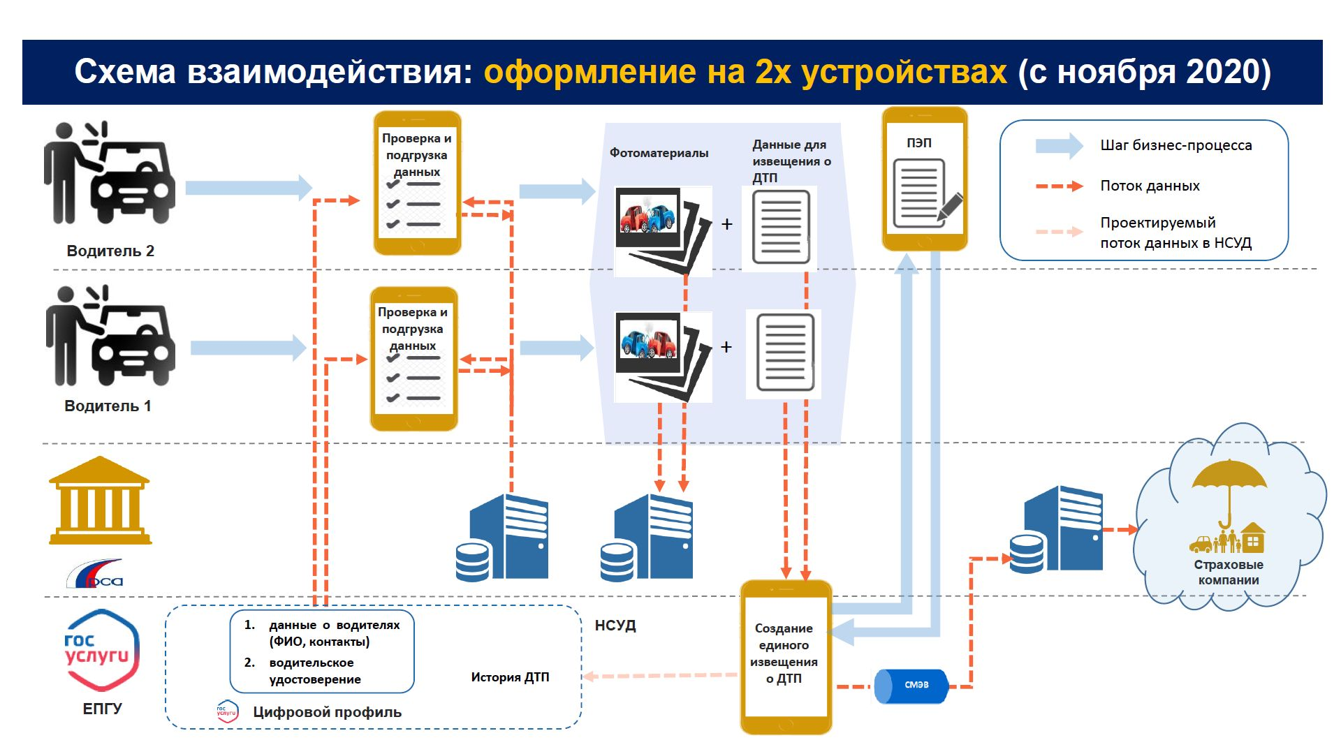 Инструкция по заполнению европротокола при аварии через портал Госуслуг